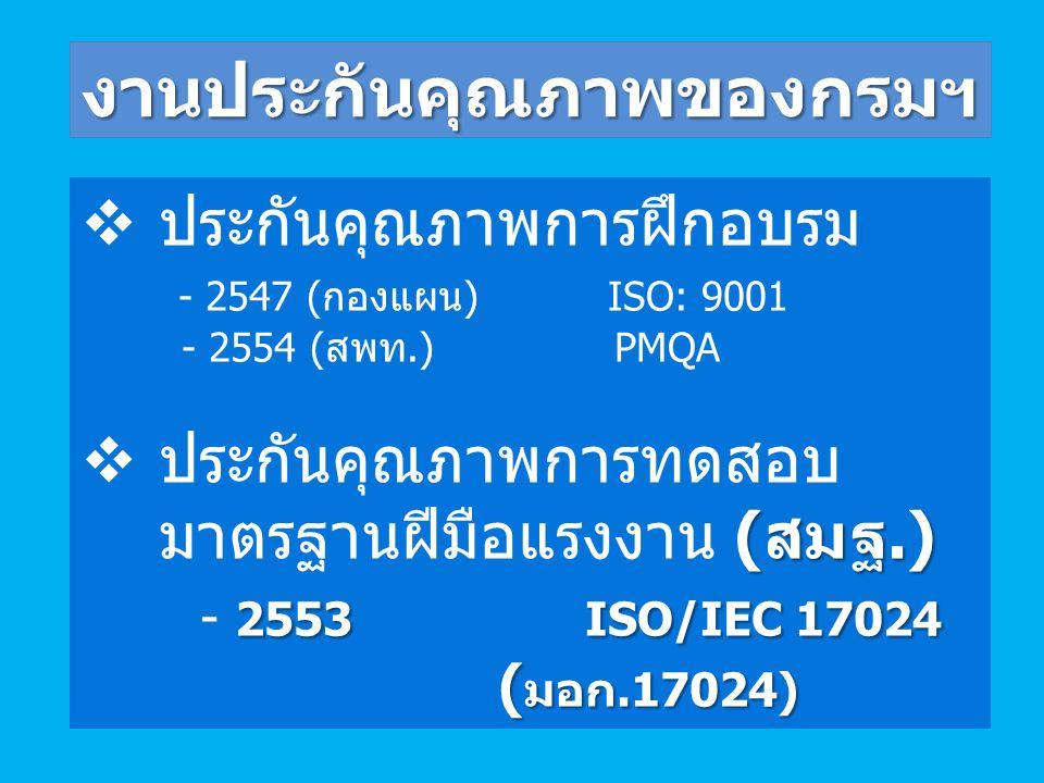  ประกันคุณภาพการฝึกอบรม - 2547 ( กองแผน ) ISO: 9001 - 2554 ( สพท.) PMQA ( สมฐ.)  ประกันคุณภาพการทดสอบ มาตรฐานฝีมือแรงงาน ( สมฐ.) 2553 ISO/IEC 17024 ( มอก.17024) - 2553 ISO/IEC 17024 ( มอก.17024) งานประกันคุณภาพของกรมฯ