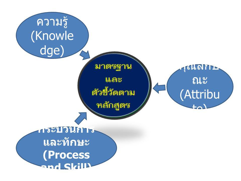 คุณลักษ ณะ (Attribu te) ความรู้ (Knowle dge) กระบวนการ และทักษะ (Process and Skill)
