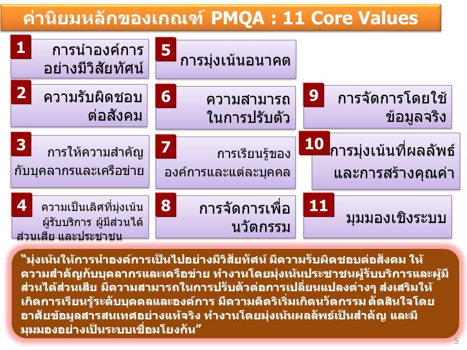 ค่านิยมหลักของเกณฑ์ PMQA : 11 Core Values 1 2 5 6 7 8 9 10 11 4 3 มุ่งเน้นให้การนำองค์การเป็นไปอย่างมีวิสัยทัศน์ มีความรับผิดชอบต่อสังคม ให้ ความสำคัญกับบุคลากรและเครือข่าย ทำงานโดยมุ่งเน้นประชาชนผู้รับบริการและผู้มี ส่วนได้ส่วนเสีย มีความสามารถในการปรับตัวต่อการเปลี่ยนแปลงต่างๆ ส่งเสริมให้ เกิดการเรียนรู้ระดับบุคคลและองค์การ มีความคิดริเริ่มเกิดนวัตกรรม ตัดสินใจโดย อาศัยข้อมูลสารสนเทศอย่างแท้จริง ทำงานโดยมุ่งเน้นผลลัพธ์เป็นสำคัญ และมี มุมมองอย่างเป็นระบบเชื่อมโยงกัน 5
