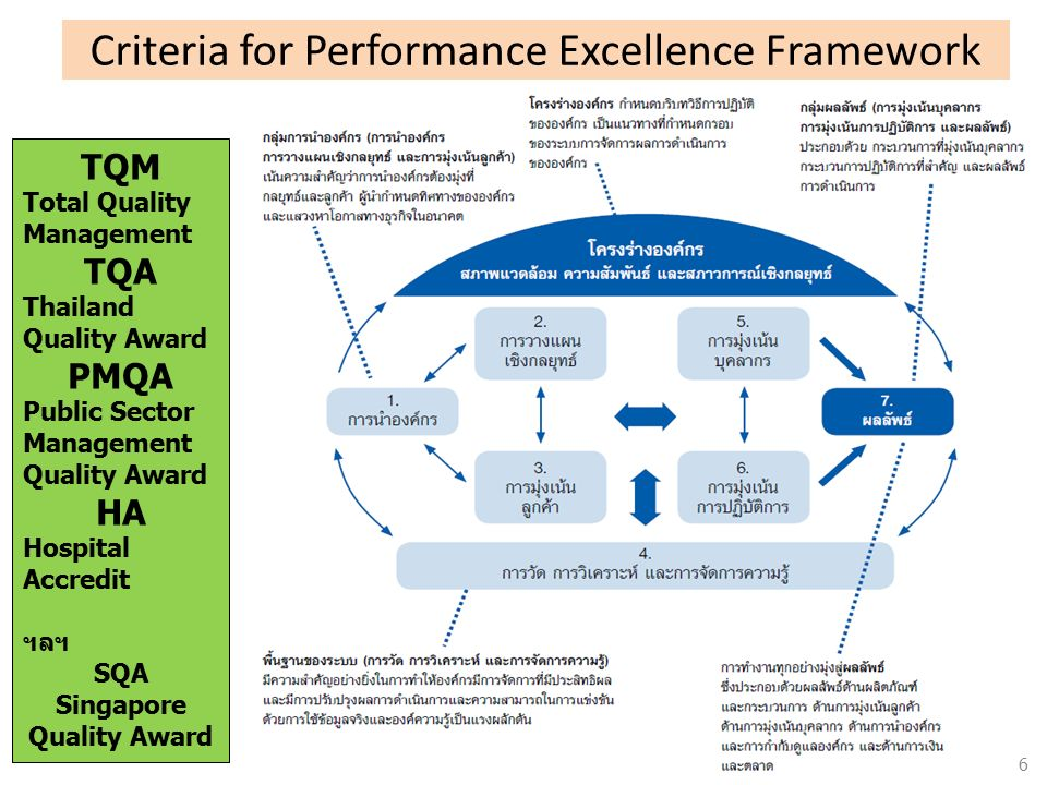 Criteria for Performance Excellence Framework TQM Total Quality Management TQA Thailand Quality Award PMQA Public Sector Management Quality Award HA H
