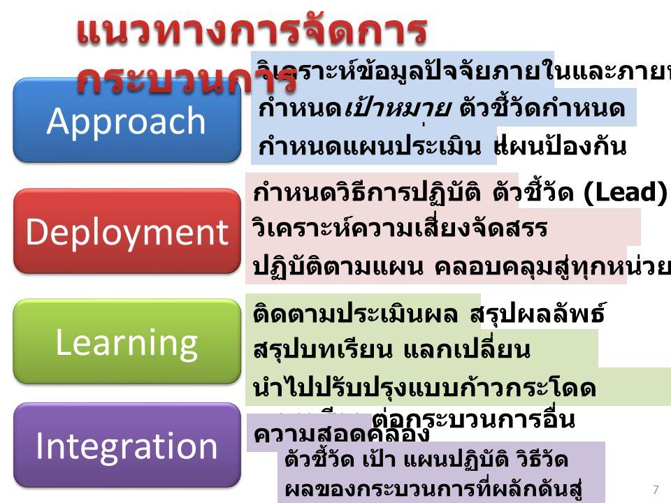 Approach Deployment Learning Integration วิเคราะห์ข้อมูลปัจจัยภายในและภายนอก กำหนดเป้าหมาย ตัวชี้วัดกำหนด แผนวิธีการที่ชัดเจน กำหนดแผนประเมิน แผนป้องกัน กำหนดวิธีการปฏิบัติ ตัวชี้วัด (Lead) วิเคราะห์ความเสี่ยงจัดสรร ทรัพยากรและบุคคล ปฏิบัติตามแผน คลอบคลุมสู่ทุกหน่วยงานที่เกี่ยวข้อง ติดตามประเมินผล สรุปผลลัพธ์ สรุปบทเรียน แลกเปลี่ยน เรียนรู้ สร้างนวัตกรรม นำไปปรับปรุงแบบก้าวกระโดด บทเรียนต่อกระบวนการอื่น ความสอดคล้อง ตัวชี้วัด เป้า แผนปฏิบัติ วิธีวัด การปรับปรุง ผลของกระบวนการที่ผลักดันสู่ เป้าหมายขององค์กร 7