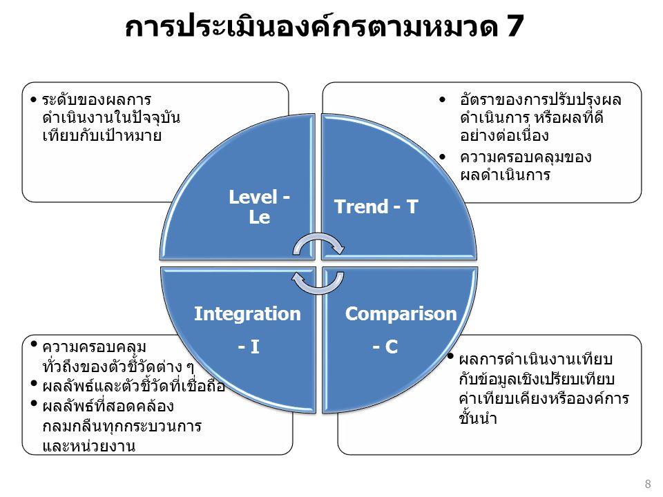 การประเมินองค์กรตามหมวด 7 อัตราของการปรับปรุงผล ดำเนินการ หรือผลที่ดี อย่างต่อเนื่อง ความครอบคลุมของ ผลดำเนินการ ระดับของผลการ ดำเนินงานในปัจจุบัน เทียบกับเป้าหมาย Level - Le Trend - T Integration - I Comparison - C ผลการดำเนินงานเทียบ กับข้อมูลเชิงเปรียบเทียบ ค่าเทียบเคียงหรือองค์การ ชั้นนำ ความครอบคลุม ทั่วถึงของตัวชี้วัดต่าง ๆ ผลลัพธ์และตัวชี้วัดที่เชื่อถือ ผลลัพธ์ที่สอดคล้อง กลมกลืนทุกกระบวนการ และหน่วยงาน 8