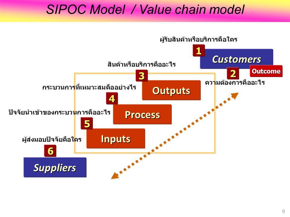 Suppliers Inputs Process Customers Outputs Outcome 3 1 2 สินค้าหรือบริการคืออะไร ผู้รับสินค้าหรือบริการคือใคร ความต้องการคืออะไร 4 5 6 กระบวนการที่เหมาะสมคืออย่างไร ปัจจัยนำเข้าของกระบวนการคืออะไร ผู้ส่งมอบปัจจัยคือใคร SIPOC Model / Value chain model 9