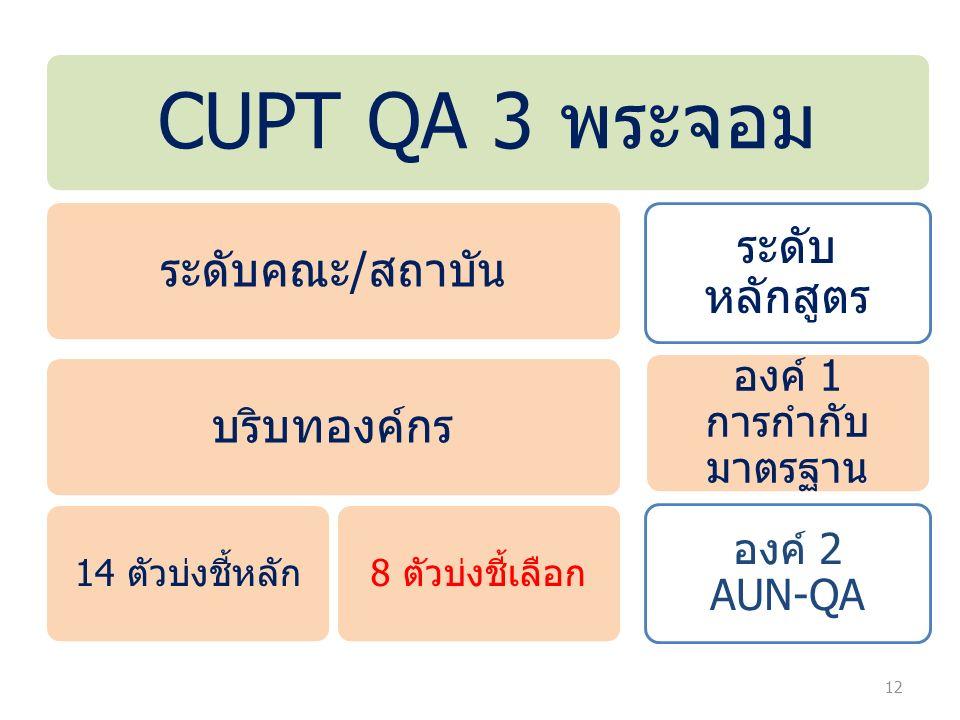 12 CUPT QA 3 พระจอม ระดับคณะ/สถาบัน บริบทองค์กร 14 ตัวบ่งชี้หลัก8 ตัวบ่งชี้เลือก ระดับ หลักสูตร องค์ 1 การกำกับ มาตรฐาน องค์ 2 AUN-QA