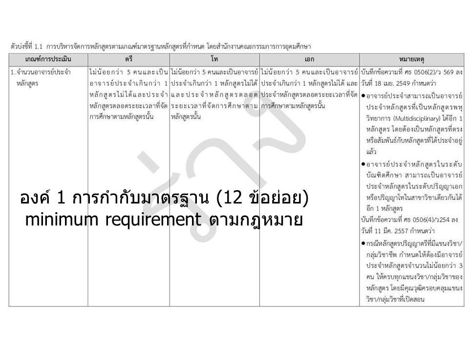 องค์ 1 การกำกับมาตรฐาน (12 ข้อย่อย) minimum requirement ตามกฎหมาย