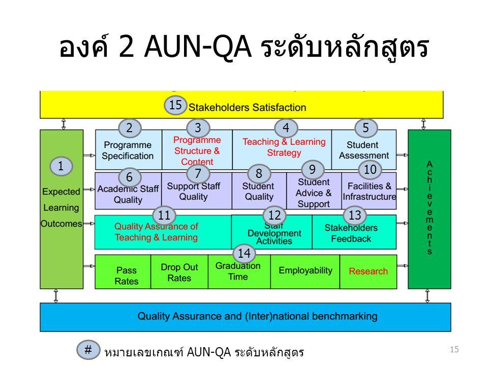 องค์ 2 AUN-QA ระดับหลักสูตร 15 1 2345 6 78 910 111213 14 15 # หมายเลขเกณฑ์ AUN-QA ระดับหลักสูตร