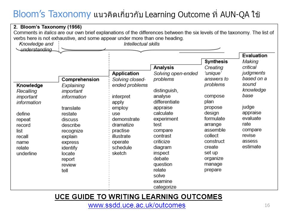 16 UCE GUIDE TO WRITING LEARNING OUTCOMES www.ssdd.uce.ac.uk/outcomes Bloom's Taxonomy แนวคิดเกี่ยวกับ Learning Outcome ที่ AUN-QA ใช้