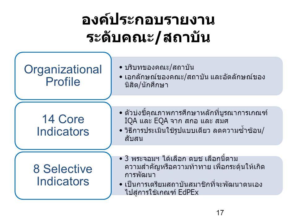 องค์ประกอบรายงาน ระดับคณะ/สถาบัน 17 บริบทของคณะ/สถาบัน เอกลักษณ์ของคณะ/สถาบัน และอัตลักษณ์ของ นิสิต/นักศึกษา Organizational Profile ตัวบ่งชี้คุณภาพการศึกษาหลักที่บูรณาการเกณฑ์ IQA และ EQA จาก สกอ และ สมศ วิธีการประเมินใช้รูปแบบเดียว ลดความซ้ำซ้อน/ สับสน 14 Core Indicators 3 พระจอมฯ ได้เลือก ตบช เลือกนี้ตาม ความสำคัญหรือความท้าทาย เพื่อกระตุ้นให้เกิด การพัฒนา เป็นการเตรียมสถาบันสมาชิกที่จะพัฒนาตนเอง ไปสู่การใช้เกณฑ์ EdPEx 8 Selective Indicators