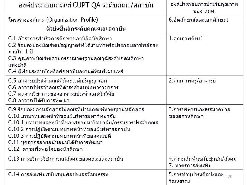 20 องค์ประกอบเกณฑ์ CUPT QA ระดับคณะ/สถาบัน องค์ประกอบการประกันคุณภาพ ของ สมศ.