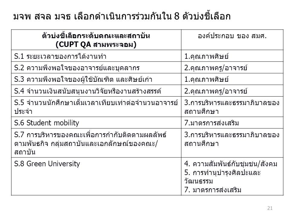 21 ตัวบ่งชี้เลือกระดับคณะและสถาบัน (CUPT QA สามพระจอม) องค์ประกอบ ของ สมศ.