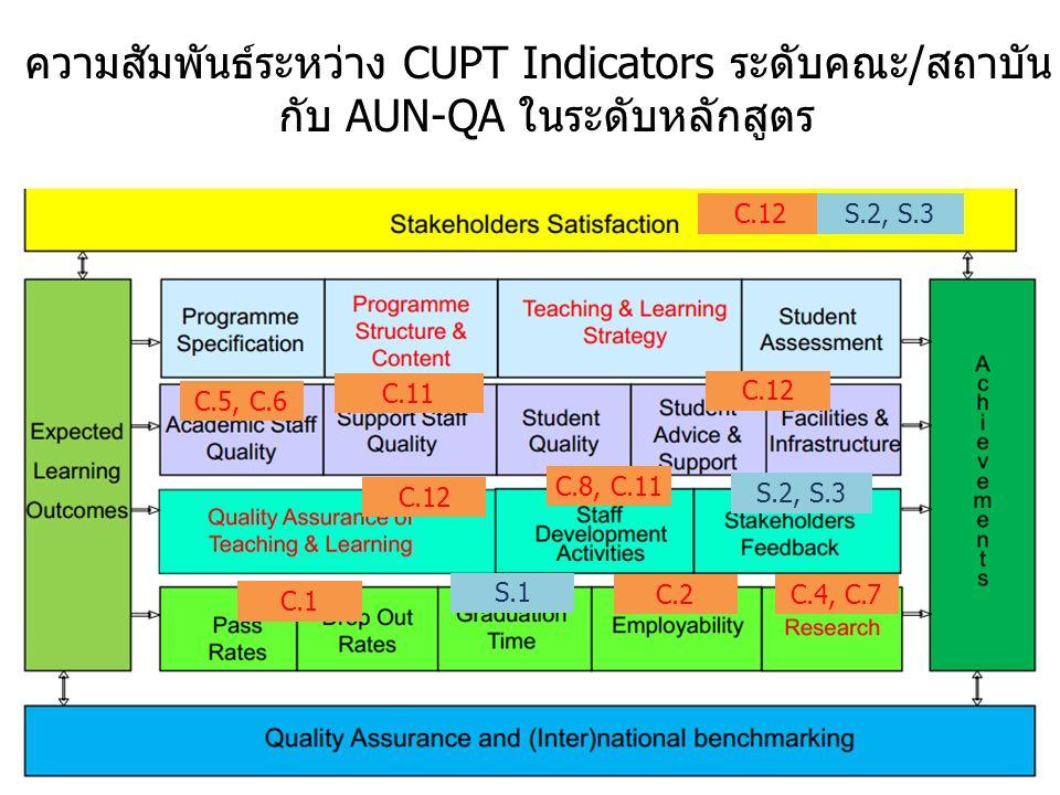 22 C.1 C.2C.4, C.7 C.5, C.6 C.11 C.8, C.11 C.12 S.1 S.2, S.3 ความสัมพันธ์ระหว่าง CUPT Indicators ระดับคณะ/สถาบัน กับ AUN-QA ในระดับหลักสูตร