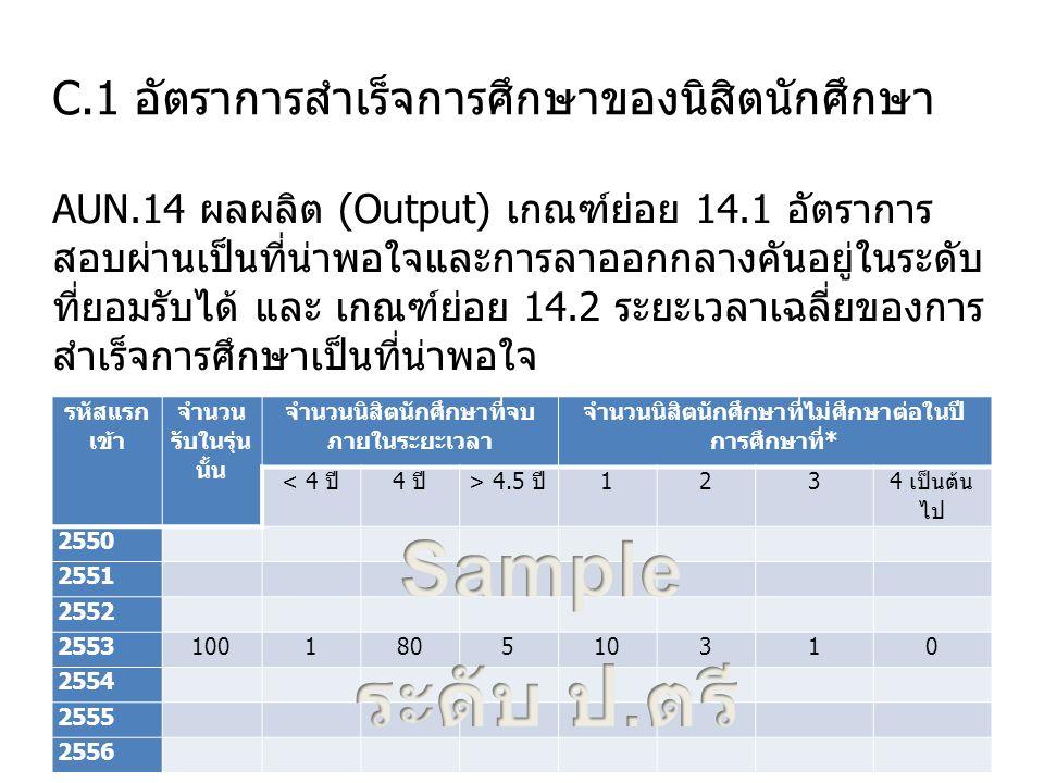 C.1 อัตราการสำเร็จการศึกษาของนิสิตนักศึกษา AUN.14 ผลผลิต (Output) เกณฑ์ย่อย 14.1 อัตราการ สอบผ่านเป็นที่น่าพอใจและการลาออกกลางคันอยู่ในระดับ ที่ยอมรับได้ และ เกณฑ์ย่อย 14.2 ระยะเวลาเฉลี่ยของการ สำเร็จการศึกษาเป็นที่น่าพอใจ 24 รหัสแรก เข้า จำนวน รับในรุ่น นั้น จำนวนนิสิตนักศึกษาที่จบ ภายในระยะเวลา จำนวนนิสิตนักศึกษาที่ไม่ศึกษาต่อในปี การศึกษาที่* < 4 ปี4 ปี> 4.5 ปี123 4 เป็นต้น ไป 2550 2551 2552 2553100180510310 2554 2555 2556
