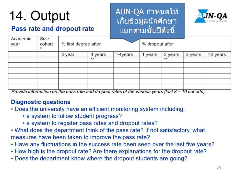 28 AUN-QA กำหนดให้ เก็บข้อมูลนักศึกษา แยกตามชั้นปีดังนี้