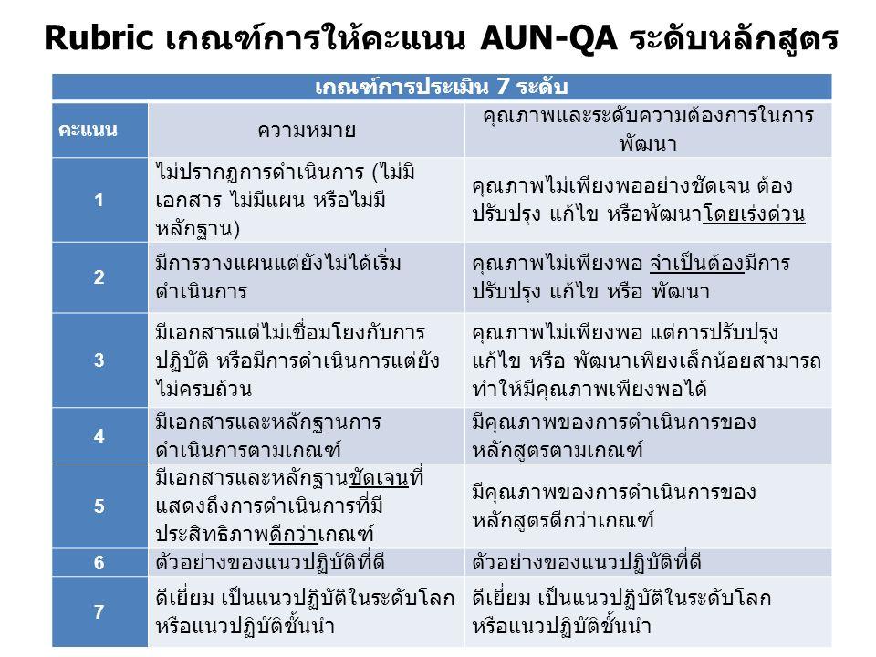 Rubric เกณฑ์การให้คะแนน AUN-QA ระดับหลักสูตร เกณฑ์การประเมิน 7 ระดับ คะแนน ความหมาย คุณภาพและระดับความต้องการในการ พัฒนา 1 ไม่ปรากฏการดำเนินการ (ไม่มี เอกสาร ไม่มีแผน หรือไม่มี หลักฐาน) คุณภาพไม่เพียงพออย่างชัดเจน ต้อง ปรับปรุง แก้ไข หรือพัฒนาโดยเร่งด่วน 2 มีการวางแผนแต่ยังไม่ได้เริ่ม ดำเนินการ คุณภาพไม่เพียงพอ จำเป็นต้องมีการ ปรับปรุง แก้ไข หรือ พัฒนา 3 มีเอกสารแต่ไม่เชื่อมโยงกับการ ปฏิบัติ หรือมีการดำเนินการแต่ยัง ไม่ครบถ้วน คุณภาพไม่เพียงพอ แต่การปรับปรุง แก้ไข หรือ พัฒนาเพียงเล็กน้อยสามารถ ทำให้มีคุณภาพเพียงพอได้ 4 มีเอกสารและหลักฐานการ ดำเนินการตามเกณฑ์ มีคุณภาพของการดำเนินการของ หลักสูตรตามเกณฑ์ 5 มีเอกสารและหลักฐานชัดเจนที่ แสดงถึงการดำเนินการที่มี ประสิทธิภาพดีกว่าเกณฑ์ มีคุณภาพของการดำเนินการของ หลักสูตรดีกว่าเกณฑ์ 6 ตัวอย่างของแนวปฏิบัติที่ดี 7 ดีเยี่ยม เป็นแนวปฏิบัติในระดับโลก หรือแนวปฏิบัติชั้นนำ ดีเยี่ยม เป็นแนวปฏิบัติในระดับโลก หรือแนวปฏิบัติชั้นนำ