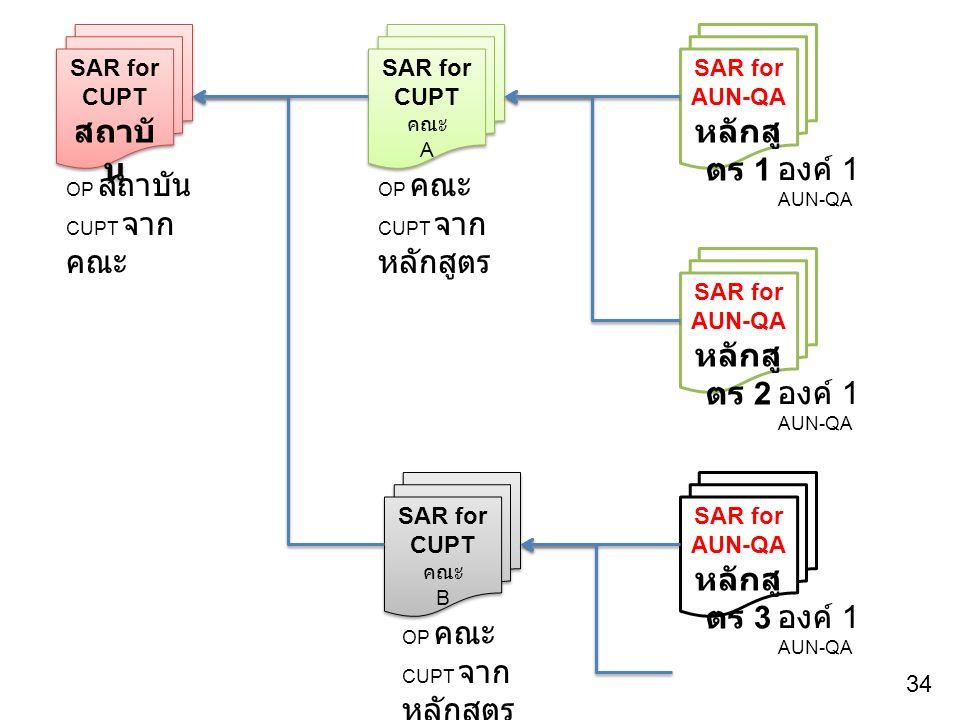 34 SAR for AUN-QA หลักสู ตร 1 SAR for AUN-QA หลักสู ตร 2 SAR for AUN-QA หลักสู ตร 3 SAR for CUPT คณะ A SAR for CUPT คณะ A SAR for CUPT คณะ B SAR for CUPT คณะ B SAR for CUPT สถาบั น SAR for CUPT สถาบั น OP สถาบัน CUPT จาก คณะ OP คณะ CUPT จาก หลักสูตร องค์ 1 AUN-QA องค์ 1 AUN-QA องค์ 1 AUN-QA OP คณะ CUPT จาก หลักสูตร