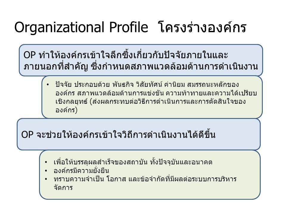 Organizational Profile โครงร่างองค์กร OP ทำให้องค์กรเข้าใจลึกซึ้งเกี่ยวกับปัจจัยภายในและ ภายนอกที่สำคัญ ซึ่งกำหนดสภาพแวดล้อมด้านการดำเนินงาน ปัจจัย ประกอบด้วย พันธกิจ วิสัยทัศน์ ค่านิยม สมรรถนะหลักของ องค์กร สภาพแวดล้อมด้านการแข่งขัน ความท้าทายและความได้เปรียบ เชิงกลยุทธ์ (ส่งผลกระทบต่อวิธีการดำเนินการและการตัดสินใจของ องค์กร) OP จะช่วยให้องค์กรเข้าใจวิถีการดำเนินงานได้ดีขึ้น เพื่อให้บรรลุผลสำเร็จของสถาบัน ทั้งปัจจุบันและอนาคต องค์กรมีความยั่งยืน ทราบความจำเป็น โอกาส และข้อจำกัดที่มีผลต่อระบบการบริหาร จัดการ