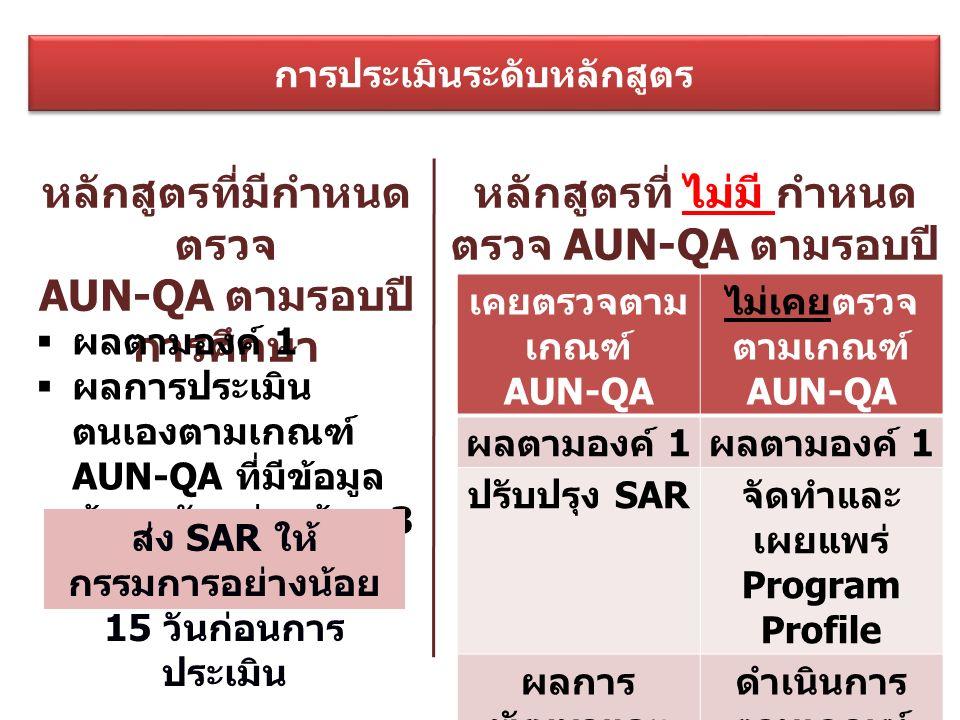 การประเมินระดับหลักสูตร หลักสูตรที่มีกำหนด ตรวจ AUN-QA ตามรอบปี การศึกษา หลักสูตรที่ ไม่มี กำหนด ตรวจ AUN-QA ตามรอบปี การศึกษา  ผลตามองค์ 1  ผลการประเมิน ตนเองตามเกณฑ์ AUN-QA ที่มีข้อมูล ย้อนหลังอย่างน้อย 3 ปี เคยตรวจตาม เกณฑ์ AUN-QA ไม่เคยตรวจ ตามเกณฑ์ AUN-QA ผลตามองค์ 1 ปรับปรุง SAR จัดทำและ เผยแพร่ Program Profile ผลการ พัฒนาและ ปรับปรุงตาม ข้อเสนอแนะ ดำเนินการ ตามเกณฑ์ AUN-QA ส่ง SAR ให้ กรรมการอย่างน้อย 15 วันก่อนการ ประเมิน