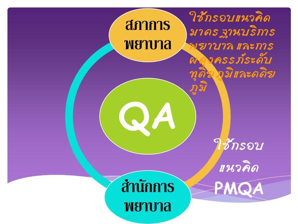QA สภาการ พยาบาล สำนักการ พยาบาล ใช้กรอบ แนวคิด PMQA ใช้กรอบแนวคิด มาตรฐานบริการ พยาบาล และการ ผดุงครรภ์ระดับ ทุติยภูมิและตติย ภูมิ