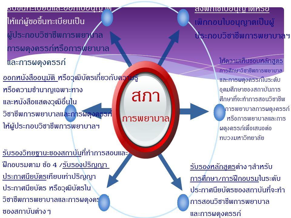 สมาคมพยาบาลแห่งประเทศไทย ในพระราชูปถัมภ์ สมเด็จพระศรีพัชรินทราบรมราชชนนี 1 สร้างความสามัคคีระหว่างพยาบาล 2.