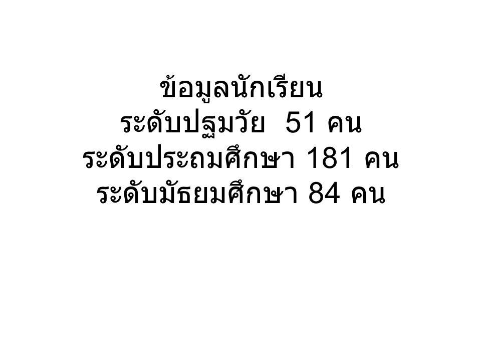 ข้อมูลนักเรียน ระดับปฐมวัย 51 คน ระดับประถมศึกษา 181 คน ระดับมัธยมศึกษา 84 คน