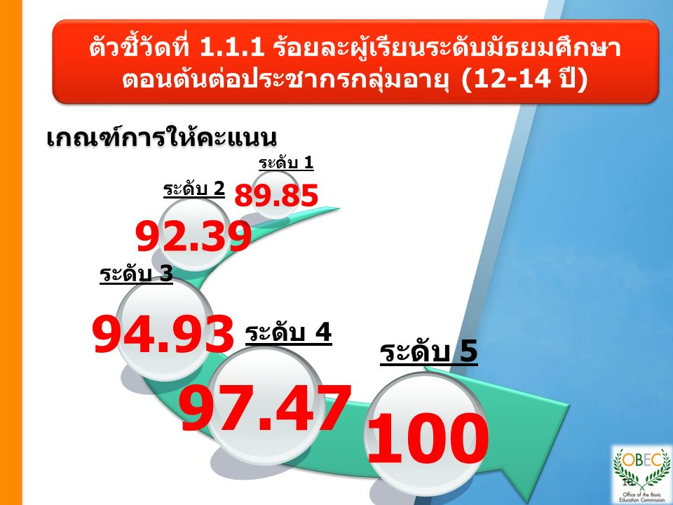 เกณฑ์การให้คะแนน ตัวชี้วัดที่ 1.1.1 ร้อยละผู้เรียนระดับมัธยมศึกษา ตอนต้นต่อประชากรกลุ่มอายุ (12-14 ปี) 97.47 94.93 92.39 89.85 100 ระดับ 1 ระดับ 2 ระดับ 3 ระดับ 4 ระดับ 5 10