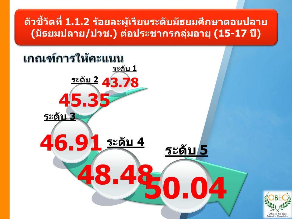 ตัวชี้วัดที่ 1.1.2 ร้อยละผู้เรียนระดับมัธยมศึกษาตอนปลาย (มัธยมปลาย/ปวช.) ต่อประชากรกลุ่มอายุ (15-17 ปี) 48.48 46.91 45.35 43.78 50.04 ระดับ 1 ระดับ 2 ระดับ 3 ระดับ 4 ระดับ 5 13