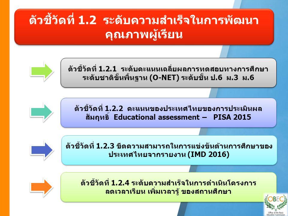 ตัวชี้วัดที่ 1.2 ระดับความสำเร็จในการพัฒนา คุณภาพผู้เรียน ตัวชี้วัดที่ 1.2.1 ระดับคะแนนเฉลี่ยผลการทดสอบทางการศึกษา ระดับชาติขั้นพื้นฐาน (O-NET) ระดับชั้น ป.6 ม.3 ม.6 ตัวชี้วัดที่ 1.2.2 คะแนนของประเทศไทยของการประเมินผล สัมฤทธิ์ Educational assessment – PISA 2015 ตัวชี้วัดที่ 1.2.3 ขีดความสามารถในการแข่งขันด้านการศึกษาของ ประเทศไทยจากรายงาน (IMD 2016) ตัวชี้วัดที่ 1.2.4 ระดับความสำเร็จในการดำเนินโครงการ ลดเวลาเรียน เพิ่มเวลารู้ ของสถานศึกษา ตัวชี้วัดที่ 1.2.4 ระดับความสำเร็จในการดำเนินโครงการ ลดเวลาเรียน เพิ่มเวลารู้ ของสถานศึกษา 15