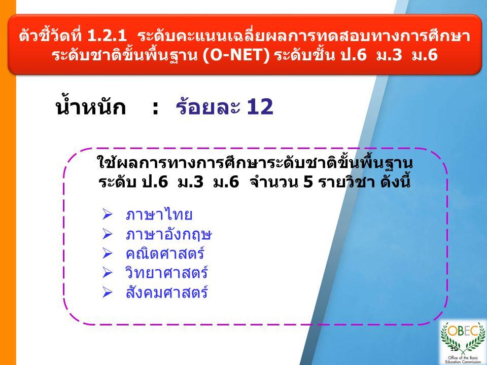 น้ำหนัก :ร้อยละ 12 ตัวชี้วัดที่ 1.2.1 ระดับคะแนนเฉลี่ยผลการทดสอบทางการศึกษา ระดับชาติขั้นพื้นฐาน (O-NET) ระดับชั้น ป.6 ม.3 ม.6 ใช้ผลการทางการศึกษาระดับชาติขั้นพื้นฐาน ระดับ ป.6 ม.3 ม.6 จำนวน 5 รายวิชา ดังนี้  ภาษาไทย  ภาษาอังกฤษ  คณิตศาสตร์  วิทยาศาสตร์  สังคมศาสตร์ 16