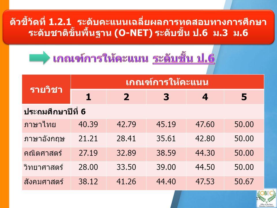 ตัวชี้วัดที่ 1.2.1 ระดับคะแนนเฉลี่ยผลการทดสอบทางการศึกษา ระดับชาติขั้นพื้นฐาน (O-NET) ระดับชั้น ป.6 ม.3 ม.6 รายวิชา เกณฑ์การให้คะแนน 12345 ประถมศึกษาปีที่ 6 ภาษาไทย40.3942.7945.1947.6050.00 ภาษาอังกฤษ21.2128.4135.6142.8050.00 คณิตศาสตร์27.1932.8938.5944.3050.00 วิทยาศาสตร์28.0033.5039.0044.5050.00 สังคมศาสตร์38.1241.2644.4047.5350.67 17