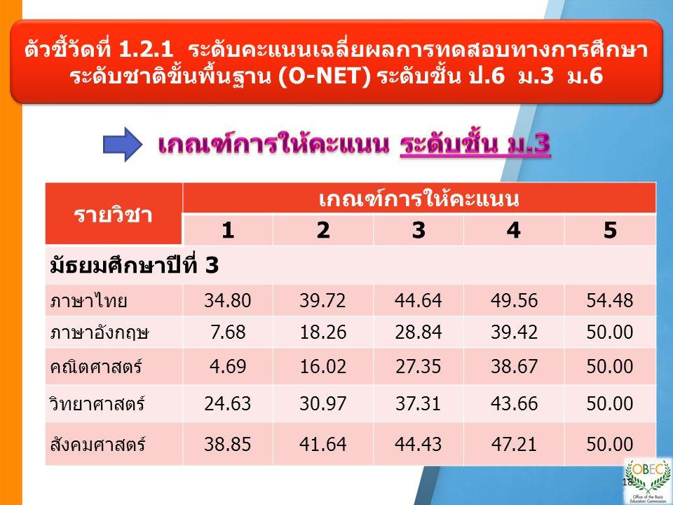 ตัวชี้วัดที่ 1.2.1 ระดับคะแนนเฉลี่ยผลการทดสอบทางการศึกษา ระดับชาติขั้นพื้นฐาน (O-NET) ระดับชั้น ป.6 ม.3 ม.6 รายวิชา เกณฑ์การให้คะแนน 12345 มัธยมศึกษาปีที่ 3 ภาษาไทย34.8039.7244.6449.5654.48 ภาษาอังกฤษ7.6818.2628.8439.4250.00 คณิตศาสตร์4.6916.0227.3538.6750.00 วิทยาศาสตร์24.6330.9737.3143.6650.00 สังคมศาสตร์38.8541.6444.4347.2150.00 18