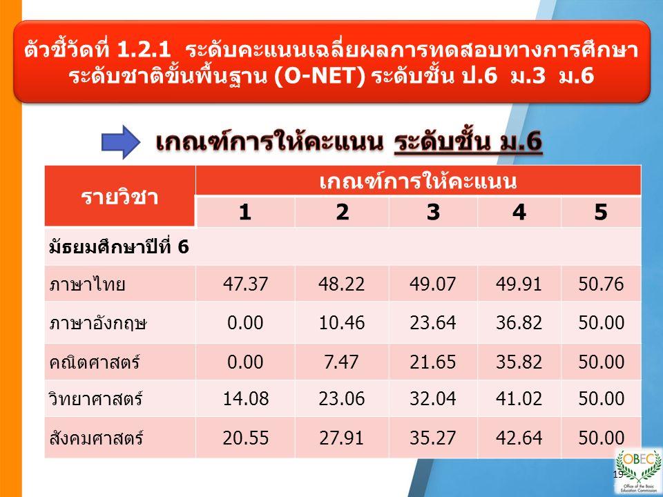 รายวิชา เกณฑ์การให้คะแนน 12345 มัธยมศึกษาปีที่ 6 ภาษาไทย47.3748.2249.0749.9150.76 ภาษาอังกฤษ0.0010.4623.6436.8250.00 คณิตศาสตร์0.007.4721.6535.8250.00 วิทยาศาสตร์14.0823.0632.0441.0250.00 สังคมศาสตร์20.5527.9135.2742.6450.00 ตัวชี้วัดที่ 1.2.1 ระดับคะแนนเฉลี่ยผลการทดสอบทางการศึกษา ระดับชาติขั้นพื้นฐาน (O-NET) ระดับชั้น ป.6 ม.3 ม.6 19