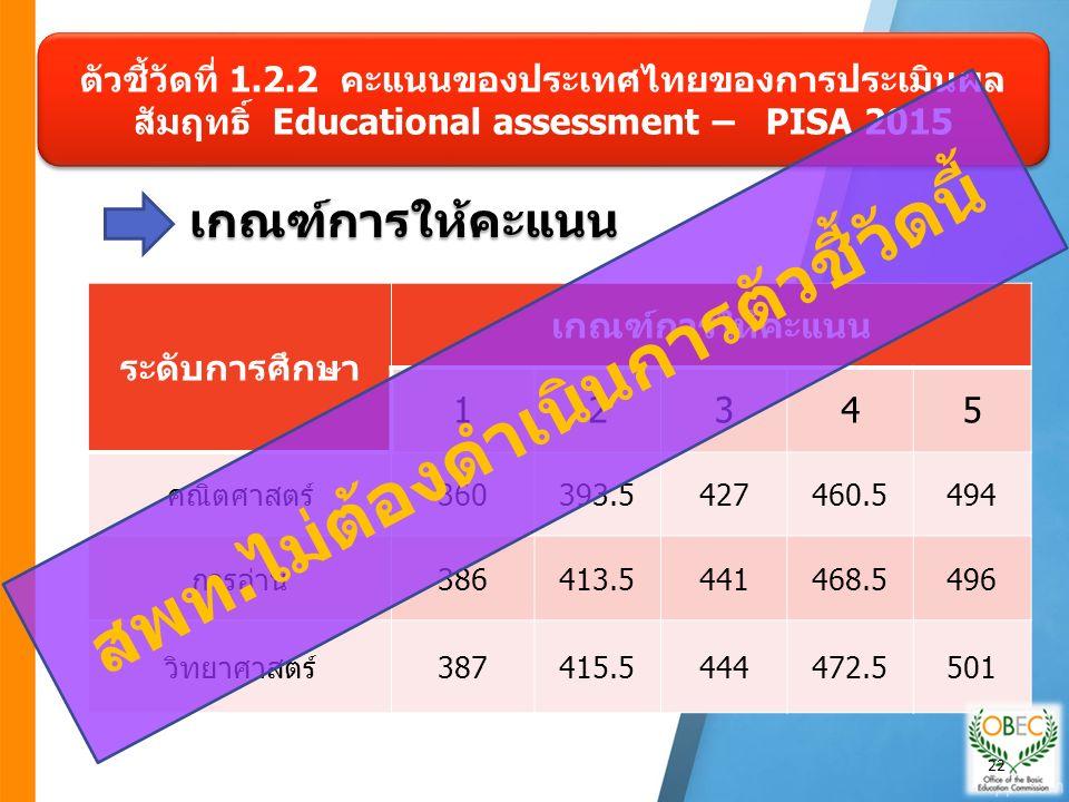 เกณฑ์การให้คะแนน เกณฑ์การให้คะแนน ตัวชี้วัดที่ 1.2.2 คะแนนของประเทศไทยของการประเมินผล สัมฤทธิ์ Educational assessment – PISA 2015 ระดับการศึกษา เกณฑ์การให้คะแนน 12345 คณิตศาสตร์360393.5427460.5494 การอ่าน386413.5441468.5496 วิทยาศาสตร์387415.5444472.5501 สพท.ไม่ต้องดำเนินการตัวชี้วัดนี้ 22