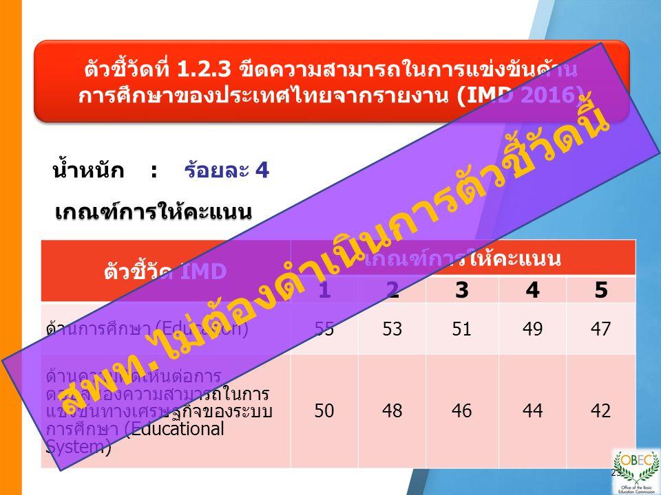 ตัวชี้วัด IMD เกณฑ์การให้คะแนน 12345 ด้านการศึกษา (Education) 5553514947 ด้านความคิดเห็นต่อการ ตอบสนองความสามารถในการ แข่งขันทางเศรษฐกิจของระบบ การศึกษา (Educational System) 5048464442 ตัวชี้วัดที่ 1.2.3 ขีดความสามารถในการแข่งขันด้าน การศึกษาของประเทศไทยจากรายงาน (IMD 2016) เกณฑ์การให้คะแนน น้ำหนัก : ร้อยละ 4 สพท.ไม่ต้องดำเนินการตัวชี้วัดนี้ 23
