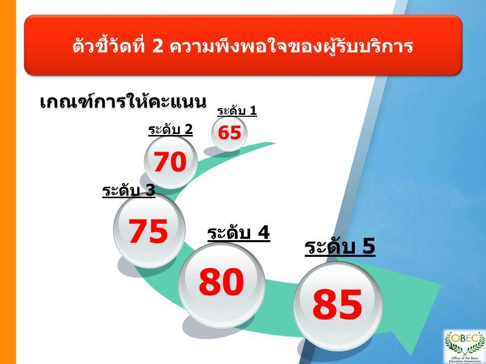 ตัวชี้วัดที่ 2 ความพึงพอใจของผู้รับบริการ เกณฑ์การให้คะแนน 80 75 70 65 85 ระดับ 1 ระดับ 2 ระดับ 3 ระดับ 4 ระดับ 5 47