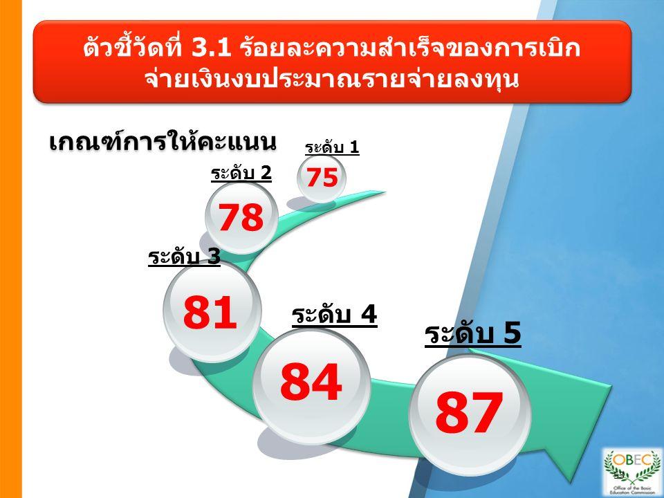 เกณฑ์การให้คะแนน 84 81 78 75 87 ระดับ 1 ระดับ 2 ระดับ 3 ระดับ 4 ระดับ 5 ตัวชี้วัดที่ 3.1 ร้อยละความสำเร็จของการเบิก จ่ายเงินงบประมาณรายจ่ายลงทุน 53