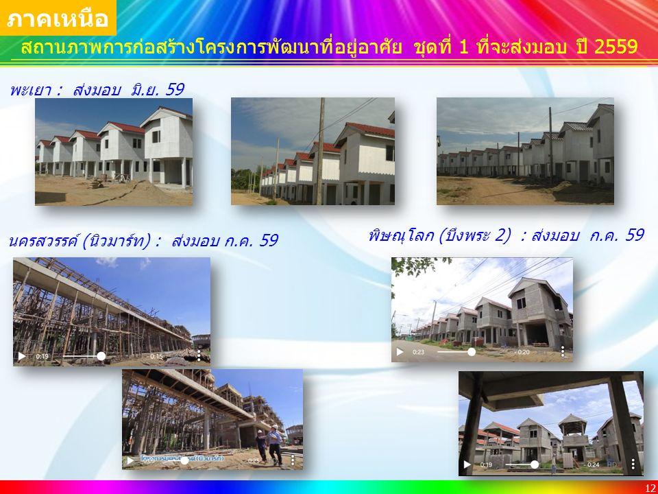 12 พิษณุโลก (บึงพระ 2) : ส่งมอบ ก.ค. 59 สถานภาพการก่อสร้างโครงการพัฒนาที่อยู่อาศัย ชุดที่ 1 ที่จะส่งมอบ ปี 2559 พะเยา : ส่งมอบ มิ.ย. 59 ภาคเหนือ นครสว