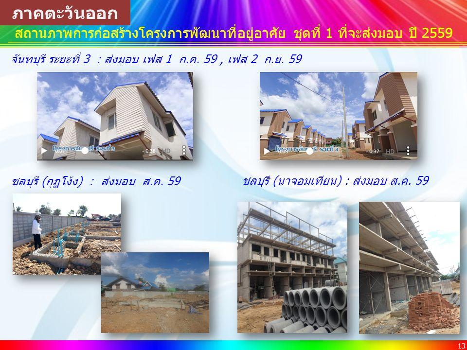 13 สถานภาพการก่อสร้างโครงการพัฒนาที่อยู่อาศัย ชุดที่ 1 ที่จะส่งมอบ ปี 2559 ภาคตะวันออก จันทบุรี ระยะที่ 3 : ส่งมอบ เฟส 1 ก.ค.