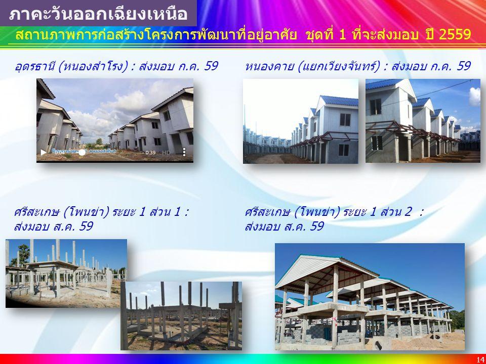 14 สถานภาพการก่อสร้างโครงการพัฒนาที่อยู่อาศัย ชุดที่ 1 ที่จะส่งมอบ ปี 2559 ภาคะวันออกเฉียงเหนือ อุดรธานี (หนองสำโรง) : ส่งมอบ ก.ค. 59หนองคาย (แยกเวียง