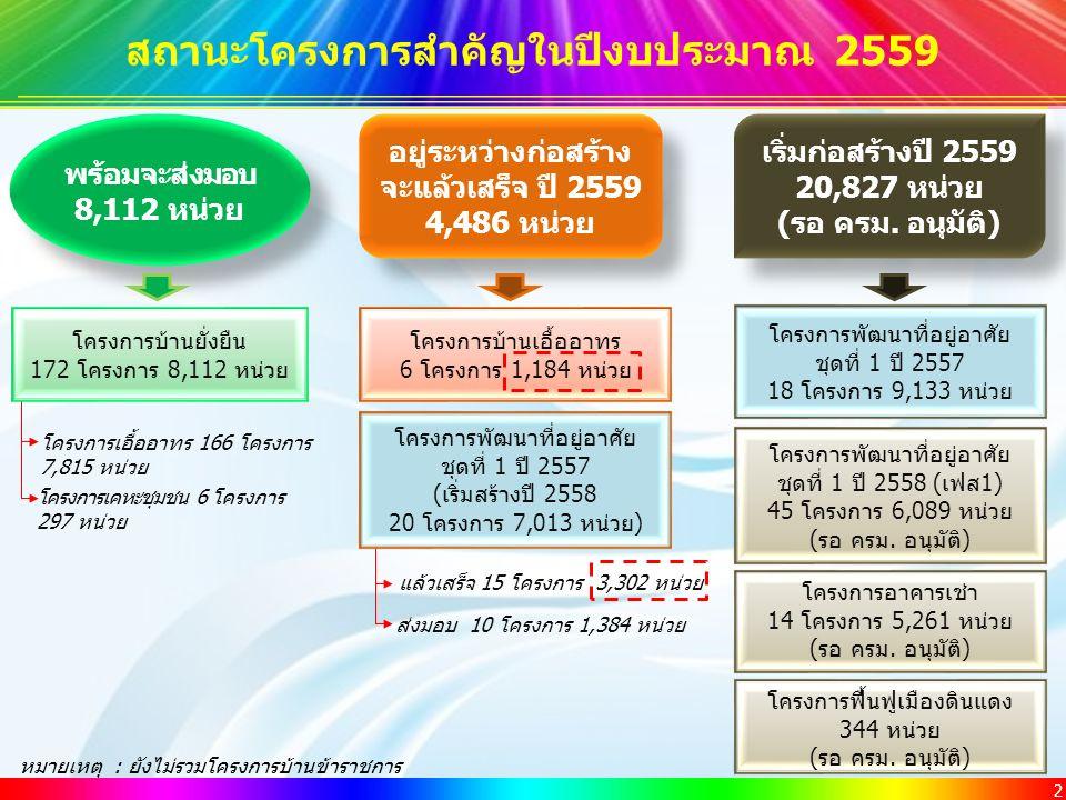 2 สถานะโครงการสำคัญในปีงบประมาณ 2559 พร้อมจะส่งมอบ 8,112 หน่วย พร้อมจะส่งมอบ 8,112 หน่วย ส่งมอบ 10 โครงการ 1,384 หน่วย อยู่ระหว่างก่อสร้าง จะแล้วเสร็จ ปี 2559 4,486 หน่วย โครงการบ้านเอื้ออาทร 6 โครงการ 1,184 หน่วย เริ่มก่อสร้างปี 2559 20,827 หน่วย (รอ ครม.