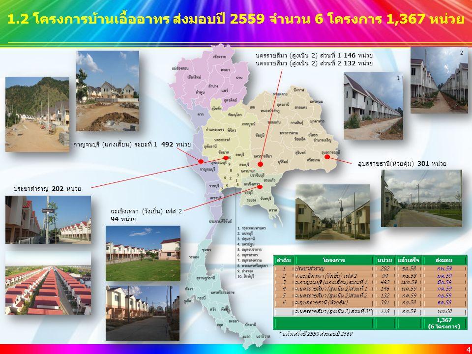4 1.2 โครงการบ้านเอื้ออาทร ส่งมอบปี 2559 จำนวน 6 โครงการ 1,367 หน่วย กาญจนบุรี (แก่งเสี้ยน) ระยะที่ 1 492 หน่วย ประชาสำราญ 202 หน่วย ฉะเชิงเทรา (วังเย็น) เฟส 2 94 หน่วย นครราชสีมา (สูงเนิน 2) ส่วนที่ 1 146 หน่วย นครราชสีมา (สูงเนิน 2) ส่วนที่ 2 132 หน่วย 1 2 ลำดับโครงการหน่วยแล้วเสร็จส่งมอบ 1ประชาสำราญ202ธค.58กพ.59 2จ.ฉะเชิงเทรา (วังเย็น) เฟส 294พย.58มค.59 3จ.กาญจนบุรี (แก่งเสี้ยน) ระยะที่ 1492เมย.59มิย.59 4จ.นครราชสีมา (สูงเนิน 2)ส่วนที่ 1146พค.59กค.59 5จ.นครราชสีมา (สูงเนิน 2)ส่วนที่ 2132กค.59กย.59 6จ.อุบลราชธานี (ห้วยคุ้ม)301กย.58ธค.58 จ.นครราชสีมา (สูงเนิน 2) ส่วนที่ 3*118กย.59พย.60 1,367 (6 โครงการ) * แล้วเสร็จปี 2559 ส่งมอบปี 2560 อุบลราชธานี(ห้วยคุ้ม) 301 หน่วย