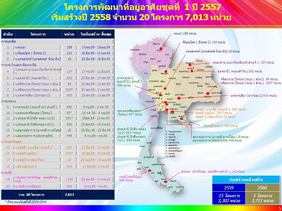 5 โครงการพัฒนาที่อยู่อาศัยชุดที่ 1 ปี 2557 เริ่มสร้างปี 2558 จำนวน 20 โครงการ 7,013 หน่วย * มีหน่วยแล้วเสร็จปี 2559-2560 พิษณุโลก ( บึงพระ 2) 100 หน่วย ชลบุรี ( นาเกลือ ) ระยะที่ 2 982 หน่วย ชลบุรี (กุฎโง้ง) 360* หน่วย ชลบุรี (นาจอมเทียน) 15 หน่วย อุดรธานี ( หนองสำโรง) 292 หน่วย ศรีสะเกษ (โพนข่า) ระยะ 1 ส่วน 2 99 หน่วย ศรีสะเกษ (โพนข่า) ระยะ 1 ส่วน 1 209* หน่วย ปทุมธานี (รังสิต คลอง 10/2) 391* หน่วย ปทุมธานี (รังสิตคลอง 10/1) 642 หน่วย นครราชสีมา (ปากช่อง 2) 600 หน่วย หนองคาย (แยกเวียงจันทร์) ส่วนที่ 1 137 หน่วย พะเยา 158 หน่วย สงขลา (หาดใหญ่ - ลพบุรีราเมศวร์) 1,142 หน่วย กระบี่ (กระบี่น้อย) 346 หน่วย สมุทรปราการ (บางพลี ทาวน์โฮม) 15 หน่วย สมุทรปราการ (ประชาอุทิศ) 448 หน่วย พระนครศรีอยุธยา (โรจนะ) 93* หน่วย จันทบุรี ระยะ 3 426 หน่วย ลาดกระบัง 2 ระยะที่ 3/1 ส่วนที่ 1 540 หน่วย นครสวรรค์ (นครสวรรค์ นิวมาร์ท) 18 หน่วย ลำดับโครงการหน่วยวันเริ่มสร้าง-สิ้นสุด ภาคเหนือ 1จ.พะเยา15817เมย.58 - 15เมย.59 2จ.พิษณุโลก ( บึงพระ 2)10018 มีค.58 - 10 พค.59 3จ.นครสวรรค์ (นครสวรรค์ นิวมาร์ท)1825 มีค.58 - 18 มีค.59 ภาคตะวันออกเฉียงเหนือ 4 จ.หนองคาย (แยกเวียงจันทร์) ส่วนที่ 1 13717 กย.58 - 12 มิย.59 5จ.อุดรธานี ( หนองสำโรง )29225 มีค.58 - 17 พค.59 6จ.ศรีสะเกษ (โพนข่า) ระยะ 1 ส่วน 29920 สค.58 - 13 สค.59 7จ.ศรีสะเกษ (โพนข่า) ระยะ 1 ส่วน 1209*20 สค.58 - 11 ธค.59 8จ.นครราชสีมา (ปากช่อง 2)60025 สค.58 - 16 ธค.59 ภาคกลาง 9ลาดกระบัง 2 ระยะที่ 3/1 ส่วนที่ 15408 กย.58 - 3 กค.