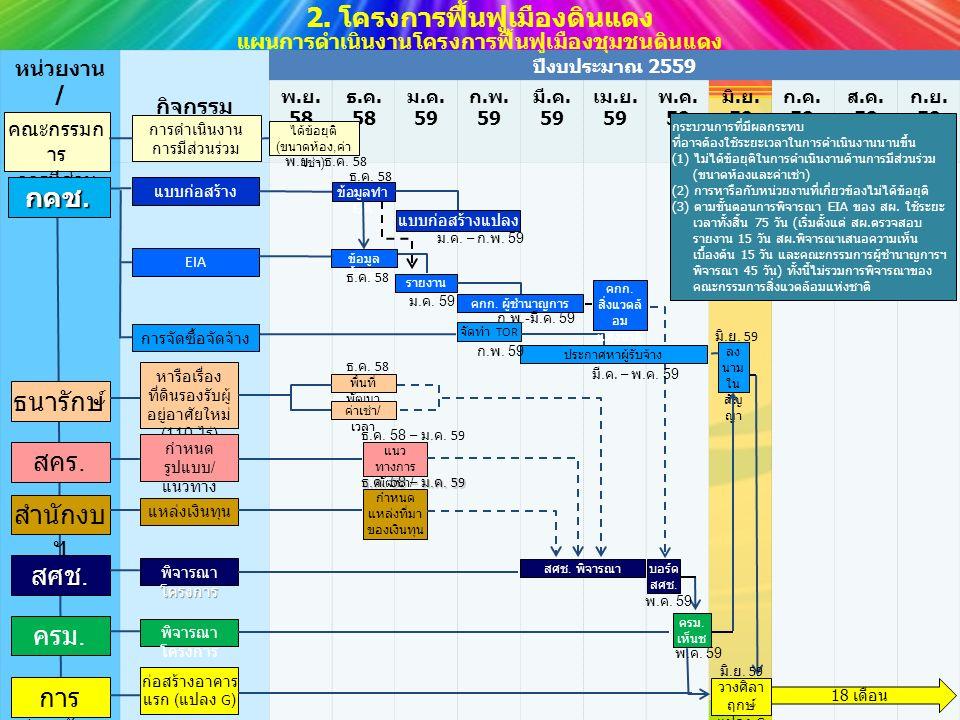 6 หน่วยงาน / คณะกรรม การ กิจกรรม ปีงบประมาณ 2559 พ. ย. 58 ธ. ค. 58 ม. ค. 59 ก. พ. 59 มี. ค. 59 เม. ย. 59 พ. ค. 59 มิ. ย. 59 ก. ค. 59 ส. ค. 59 ก. ย. 59