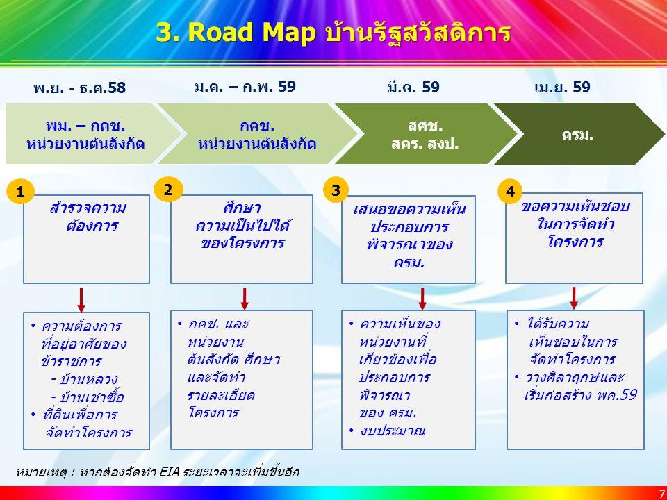 7 3. Road Map บ้านรัฐสวัสดิการ ครม. กคช. หน่วยงานต้นสังกัด พม.