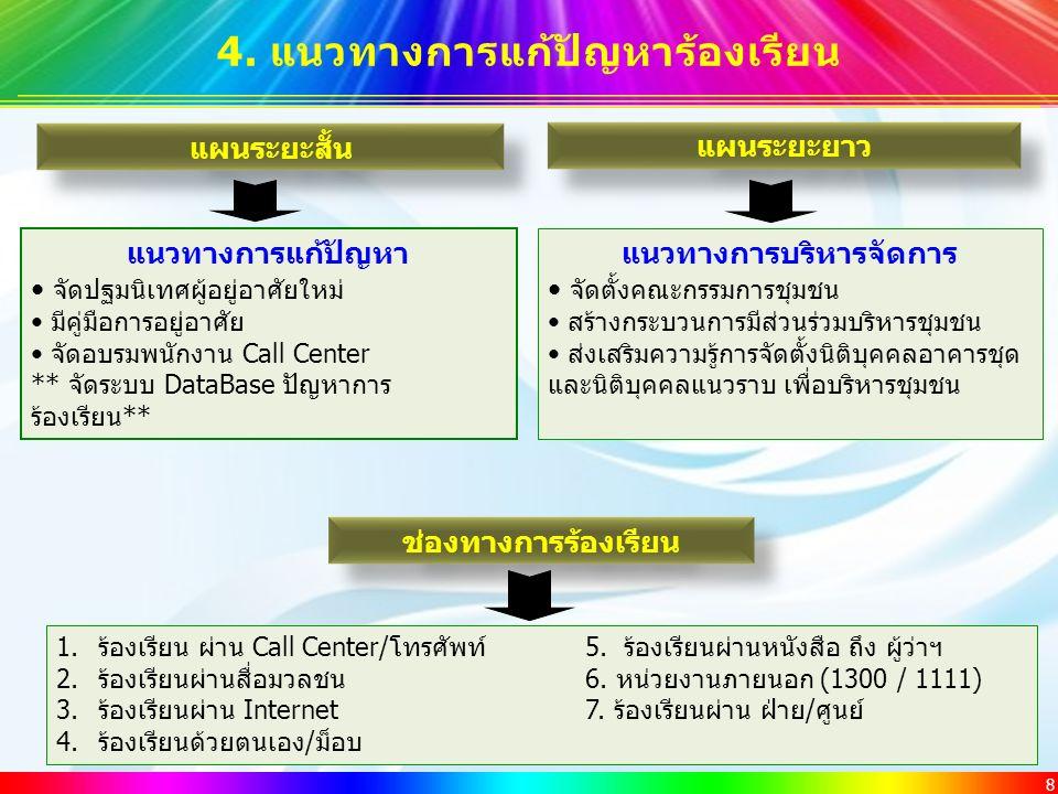 8 4. แนวทางการแก้ปัญหาร้องเรียน 1.ร้องเรียน ผ่าน Call Center/โทรศัพท์ 5. ร้องเรียนผ่านหนังสือ ถึง ผู้ว่าฯ 2.ร้องเรียนผ่านสื่อมวลชน 6. หน่วยงานภายนอก (
