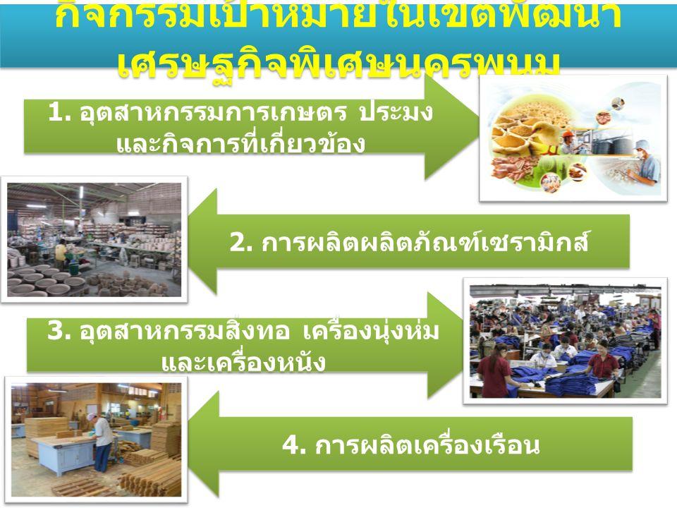 กิจกรรมเป้าหมายในเขตพัฒนา เศรษฐกิจพิเศษนครพนม 1. อุตสาหกรรมการเกษตร ประมง และกิจการที่เกี่ยวข้อง 2.