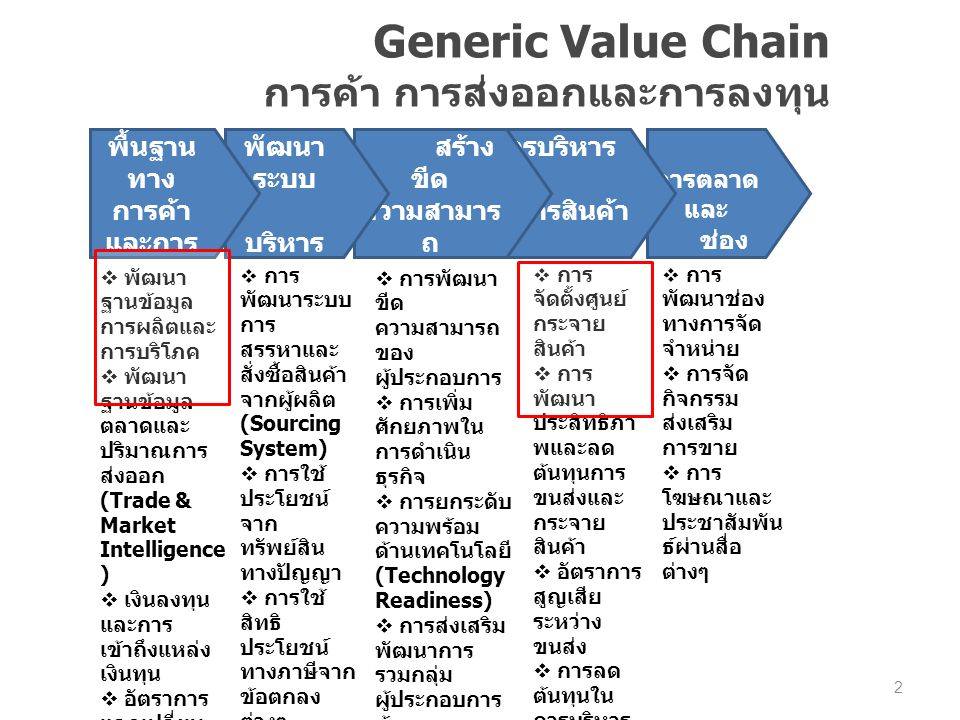 Value Chain การค้าชายแดน 3