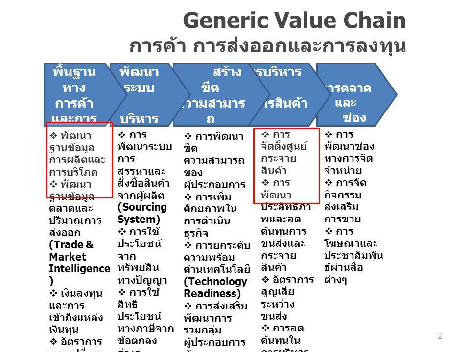 พัฒนา ด้าน การตลาด และ ช่อง ทางการ จัด จำหน่าย การบริหาร จัดการสินค้า (Logistics) พัฒนา ความพร้อม และ สร้าง ขีด ความสามาร ถ ของ ผู้ประกอบกา ร การ พัฒนา ระบบ บริหาร จัดการ Generic Value Chain การค้า การส่งออกและการลงทุน โครงสร้าง พื้นฐาน ทาง การค้า และการ ลงทุน  พัฒนา ฐานข้อมูล การผลิตและ การบริโภค  พัฒนา ฐานข้อมูล ตลาดและ ปริมาณการ ส่งออก (Trade & Market Intelligence )  เงินลงทุน และการ เข้าถึงแหล่ง เงินทุน  อัตราการ แลกเปลี่ยน เงิน  การทำ ประกันภัย  กฎระเบียบ ข้อบังคับการ ส่งออก  การพัฒนา ระบบพาณิชย์ อิเล็กทรอนิก ส์ (E- Commerce)  การ พัฒนาระบบ การ สรรหาและ สั่งซื้อสินค้า จากผู้ผลิต (Sourcing System)  การใช้ ประโยชน์ จาก ทรัพย์สิน ทางปัญญา  การใช้ สิทธิ ประโยชน์ ทางภาษีจาก ข้อตกลง ต่างๆ  การพัฒนา ขีด ความสามารถ ของ ผู้ประกอบการ  การเพิ่ม ศักยภาพใน การดำเนิน ธุรกิจ  การยกระดับ ความพร้อม ด้านเทคโนโลยี (Technology Readiness)  การส่งเสริม พัฒนาการ รวมกลุ่ม ผู้ประกอบการ ค้า  สร้างและ ขยายเครือข่าย การค้า การ ลงทุนทั้งใน และ ต่างประเทศ  การ จัดตั้งศูนย์ กระจาย สินค้า  การ พัฒนา ประสิทธิภา พและลด ต้นทุนการ ขนส่งและ กระจาย สินค้า  อัตราการ สูญเสีย ระหว่าง ขนส่ง  การลด ต้นทุนใน การบริหาร จัดการและ เก็บรักษา สินค้าคง คลัง  การ จัดการงาน ด้าน ศุลกากร ( ส่งออก / นำเข้า )  การ พัฒนาช่อง ทางการจัด จำหน่าย  การจัด กิจกรรม ส่งเสริม การขาย  การ โฆษณาและ ประชาสัมพัน ธ์ผ่านสื่อ ต่างๆ 2