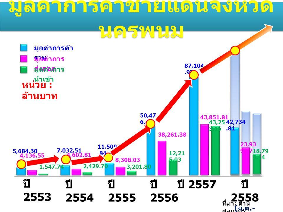 ปี 2553 ปี 2554 ปี 2555 5,684.30 7,032.51 ปี 2556 ปี 2557 มูลค่าการค้าชายแดนจังหวัด นครพนม 50,47 6.42 11,509.84 มูลค่าการค้า รวม มูลค่าการ ส่งออก มูลค่าการ นำเข้า 4,136.55 4,602.81 8,308.03 38,261.38 1,547.74 2,429.70 3,201.80 12,21 5.03 ที่มา : ด่าน ศุลกากร นครพนม 87,104.97 43,851.81 43,25 3.15 มูลค่าการค้าชายแดนจังหวัด นครพนม ปี 2558 ( ม.