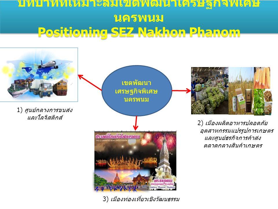 บทบาทที่เหมาะสมเขตพัฒนาเศรษฐกิจพิเศษ นครพนม Positioning SEZ Nakhon Phanom 3) เมืองท่องเที่ยวเชิงวัฒนธรรม 2) เมืองผลิตอาหารปลอดภัย อุตสาหกรรมแปรรูปการเกษตร และศูนย์ธรกิจการค้าส่ง ตลาดกลางสินค้าเกษตร 1) ศูนย์กลางการขนส่ง และโลจิสติกส์ เขตพัฒนา เศรษฐกิจพิเศษ นครพนม