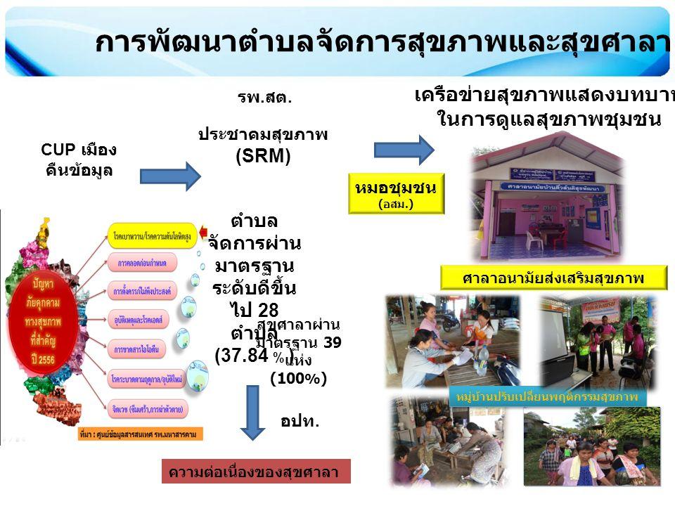 ศาลาอนามัยส่งเสริมสุขภาพ การพัฒนาตำบลจัดการสุขภาพและสุขศาลา จังหวัดมหาสารคาม CUP เมือง คืนข้อมูล ประชาคมสุขภาพ (SRM) เครือข่ายสุขภาพแสดงบทบาท ในการดูแ